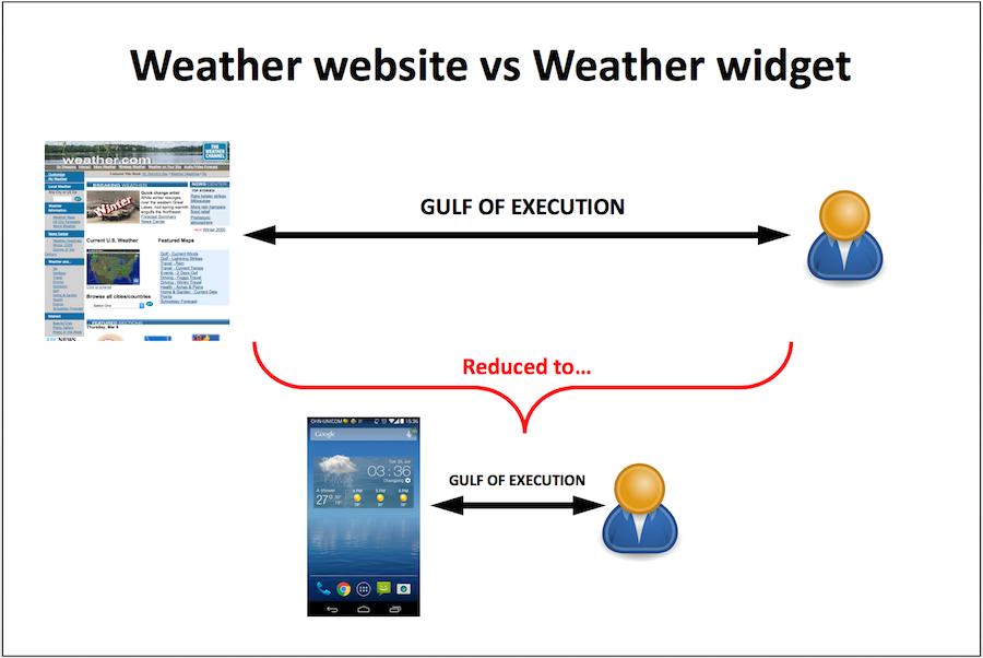 """Простота в UI-дизайні: як зменшити """"прірву виконання""""?"""
