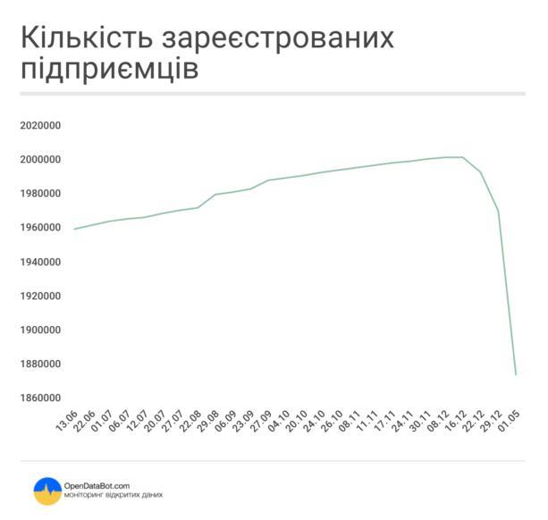 За 3 недели в Украине закрылось 15,6% всех ФОПов (инфографика)