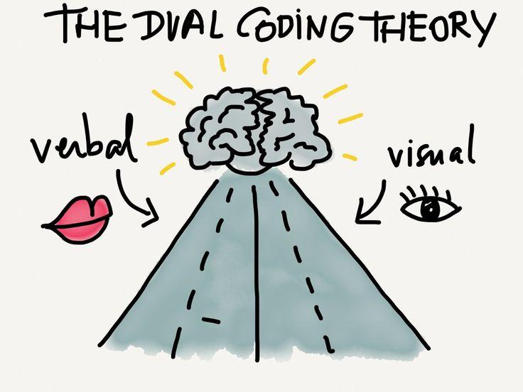 Наука за лаштунками дизайну: альтернатива до теорії подвійного кодування