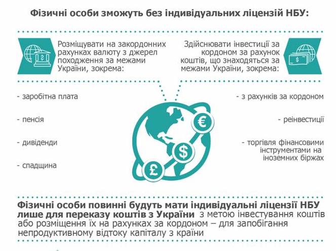 НБУ порадував: непогана інфографіка про розміщення валюти закордоном