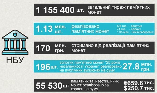НБУ порадовал свежей инфографикой о своих монетах