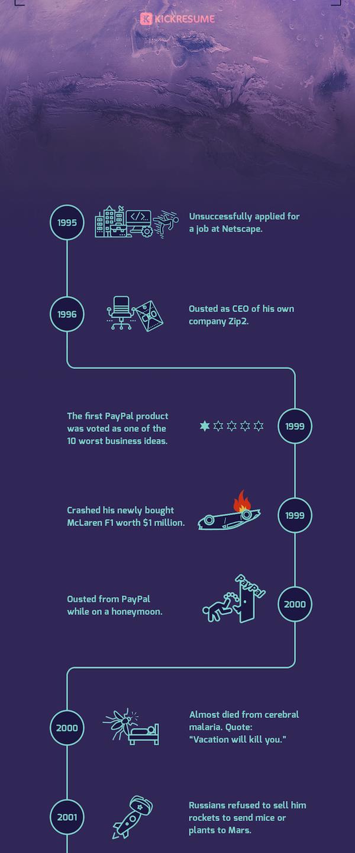 Як стати мільярдером: чудова інфографіка