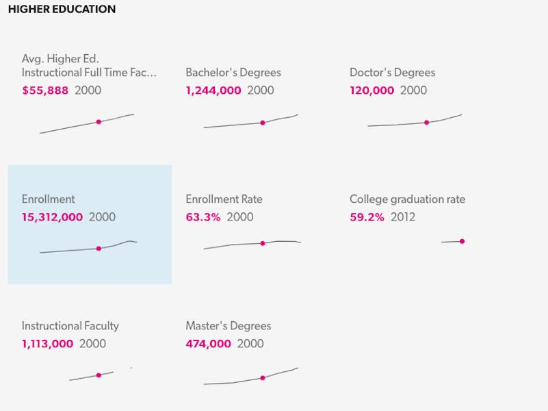 На яку інфографіку Стів Балмер витратив $10 млн