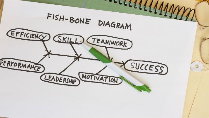 Словник недизайнерських термінів для UX дизайну: Fishbone Diagram, Human Factors