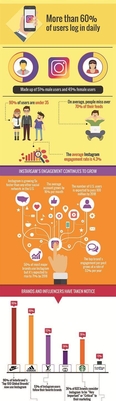 Чому ваш бренд має бути у Instagram: класна інфографіка