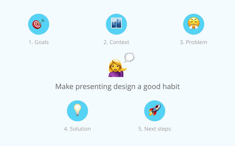 5 простих кроків для створення презентації дизайну