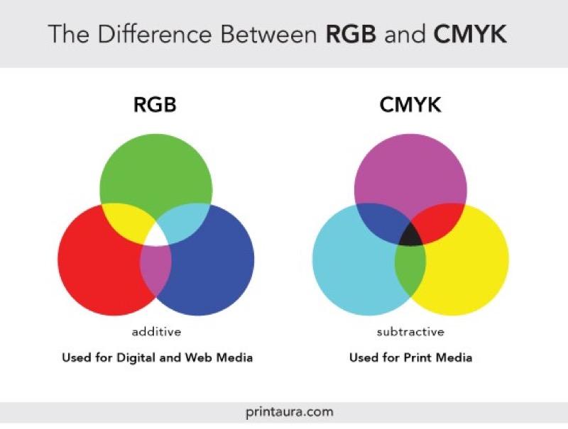 Різниця між RGB та CMYK