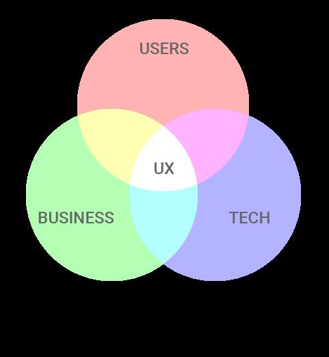 Думка: UX дизайну не існує