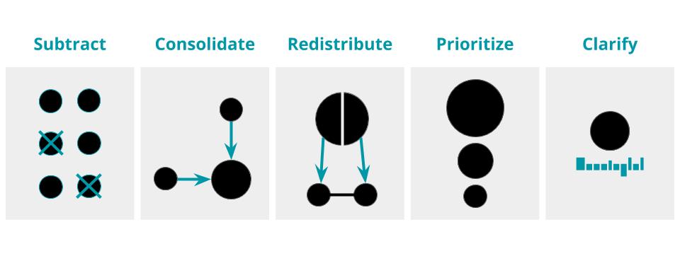 Як виправити дизайн продукту, що став надмірно складним: поради головного дизайнера Google (ЧАСТИНА 1)