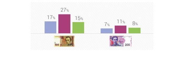 Які гроші найчастіше підроблять в Україні (ІНФОГРАФІКА)