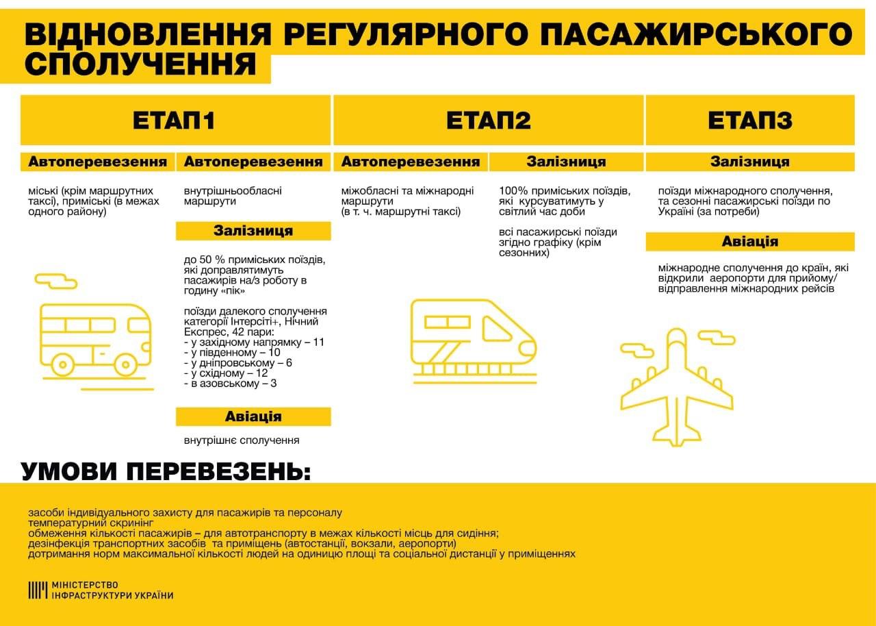 відновлення роботи транспорту в Україні після карантину